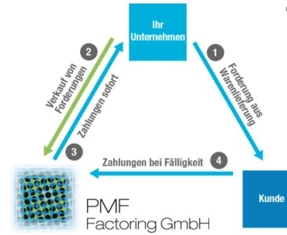 PMF Factoring Prozess