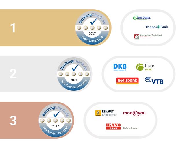Bankingcheck Award 2017 Beste Direktbank Bankingcheckde