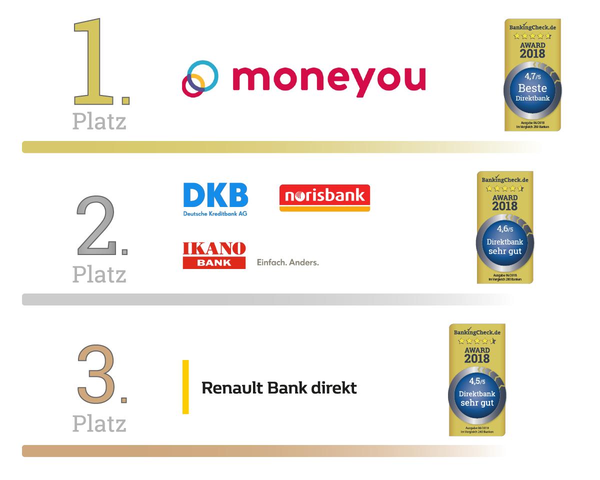 Direkt Bank