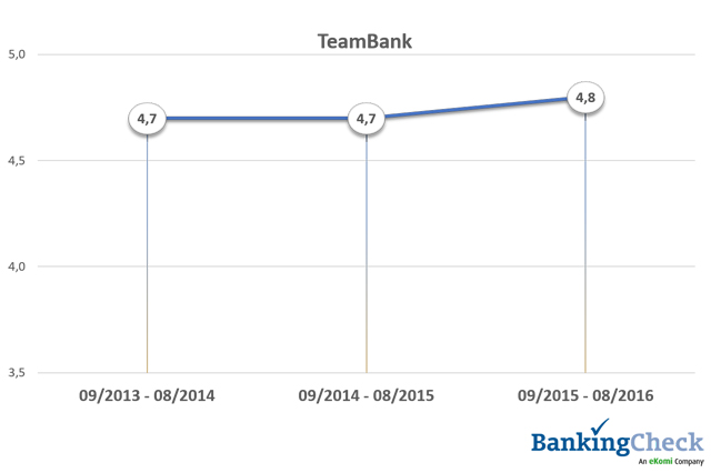 Bewertungsverlauf 2013 - 2016 von TeamBank beim BankingCheck Langzeittest 2016