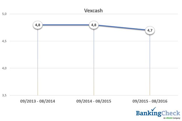 Bewertungsverlauf 2013 - 2016 von Vexcash beim BankingCheck Langzeittest 2016