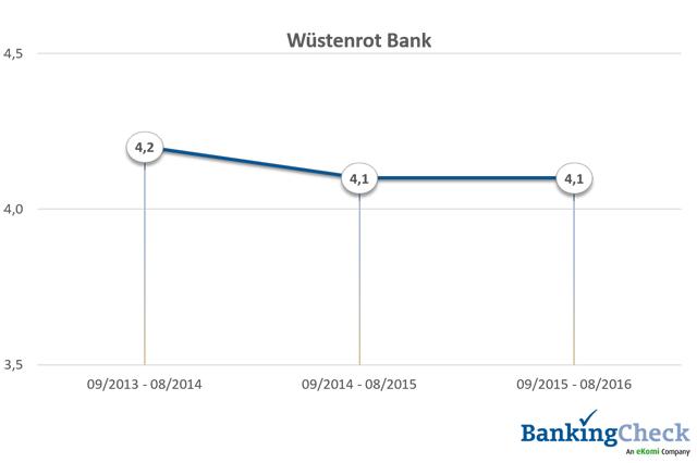 Bewertungsverlauf 2013 - 2016 von Wüstenrot Bank beim BankingCheck Langzeittest 2016